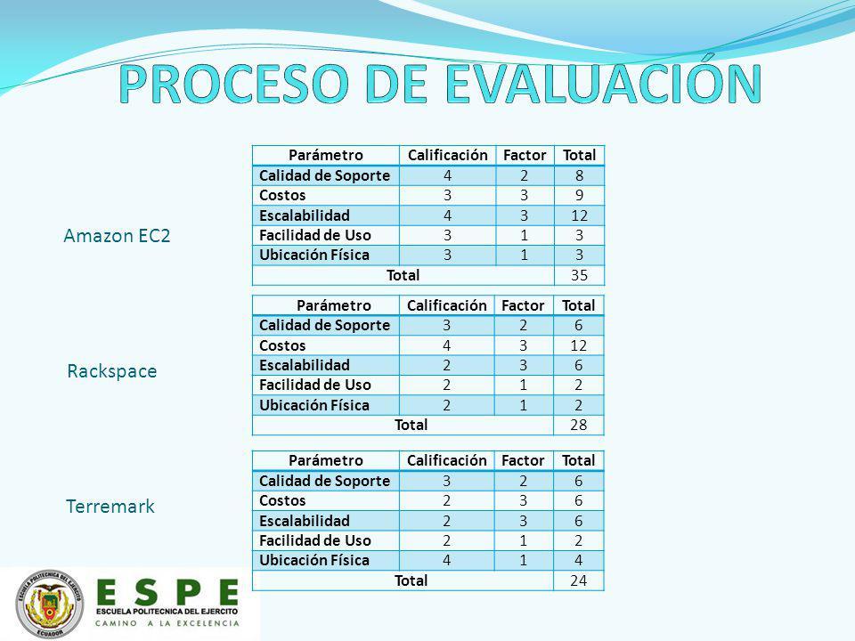 ParámetroCalificaciónFactorTotal Calidad de Soporte428 Costos339 Escalabilidad4312 Facilidad de Uso313 Ubicación Física313 Total35 ParámetroCalificaci