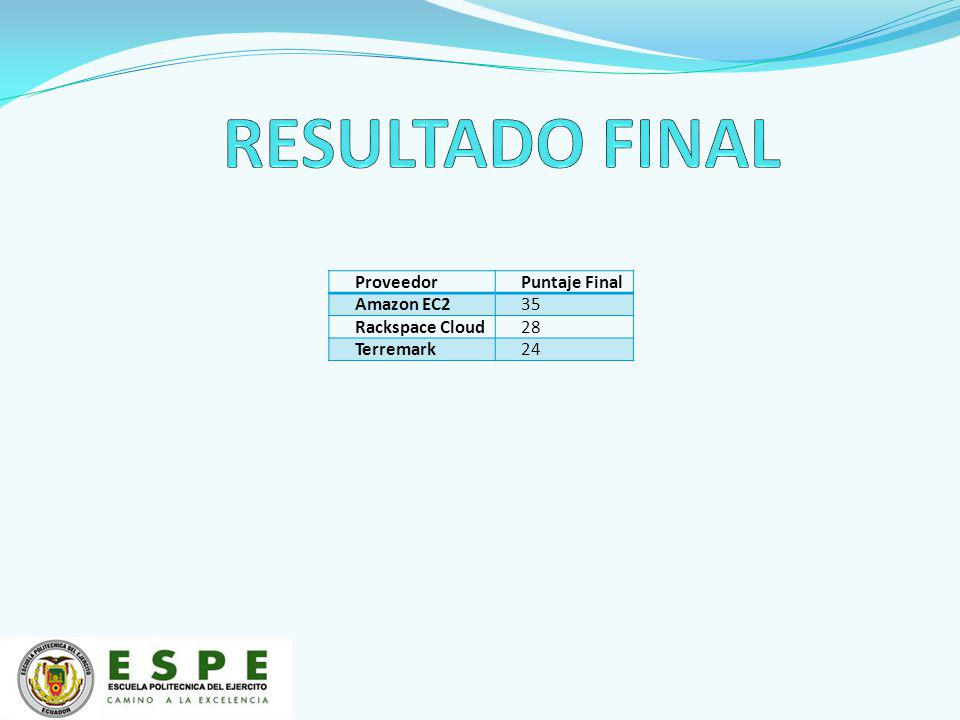 ProveedorPuntaje Final Amazon EC235 Rackspace Cloud28 Terremark24