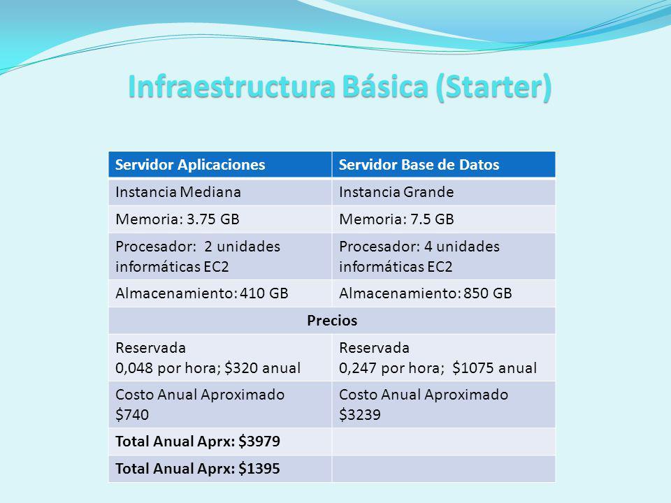 InfraestructuraBásica(Starter) Infraestructura Básica (Starter) Servidor AplicacionesServidor Base de Datos Instancia MedianaInstancia Grande Memoria: