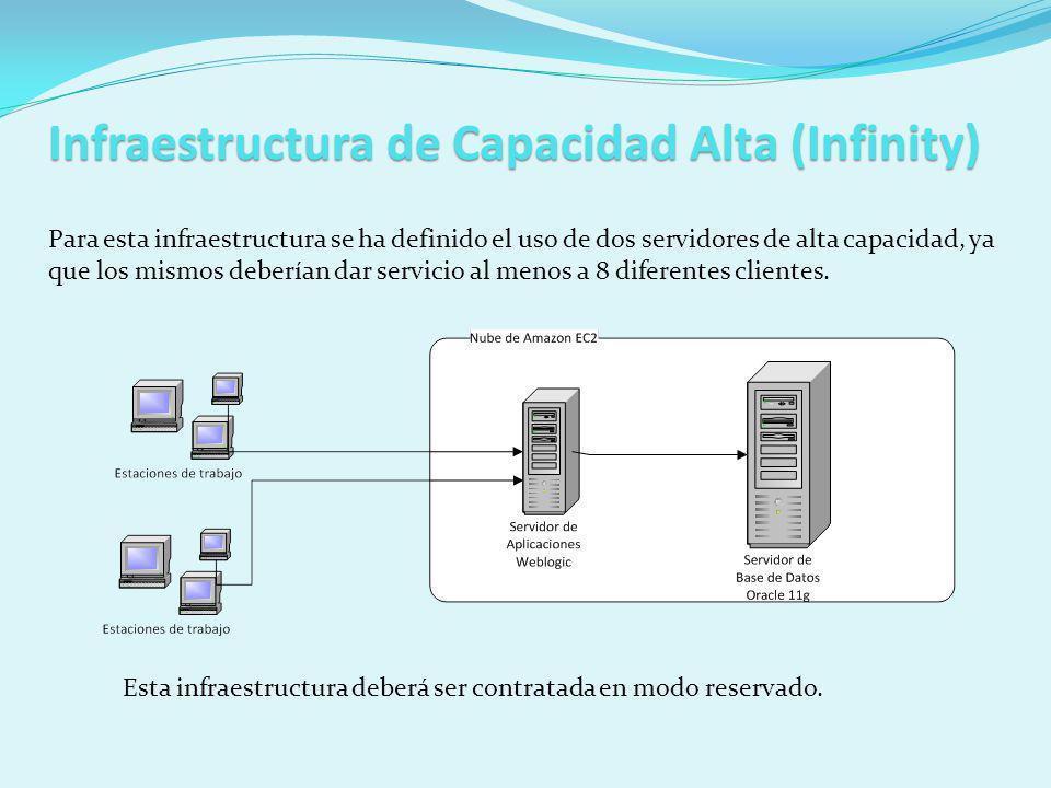 Infraestructura de Capacidad Alta (Infinity) Para esta infraestructura se ha definido el uso de dos servidores de alta capacidad, ya que los mismos deberían dar servicio al menos a 8 diferentes clientes.