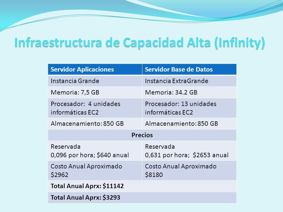 Infraestructura de Capacidad Alta (Infinity) Servidor AplicacionesServidor Base de Datos Instancia GrandeInstancia ExtraGrande Memoria: 7,5 GBMemoria: