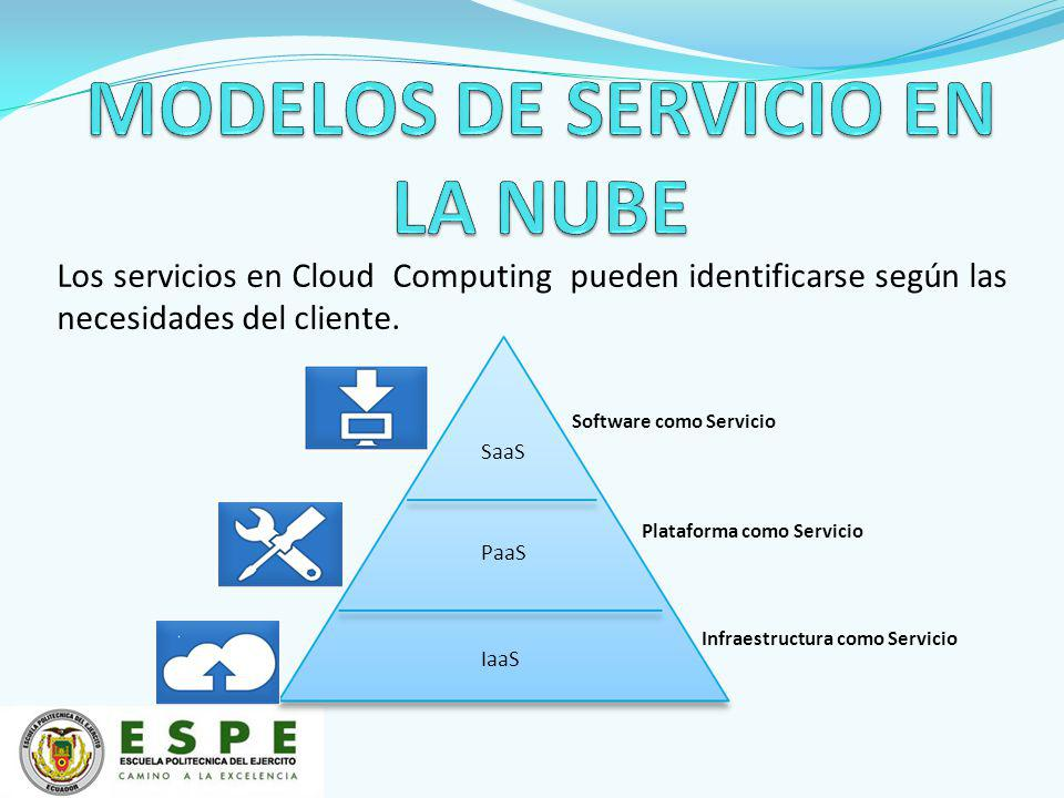 SaaS PaaS IaaS Software como Servicio Plataforma como Servicio Infraestructura como Servicio Los servicios en Cloud Computing pueden identificarse según las necesidades del cliente.