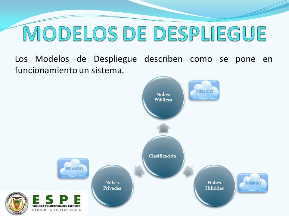 Los Modelos de Despliegue describen como se pone en funcionamiento un sistema. Clasificación Nubes Públicas Nubes Híbridas Nubes Privadas