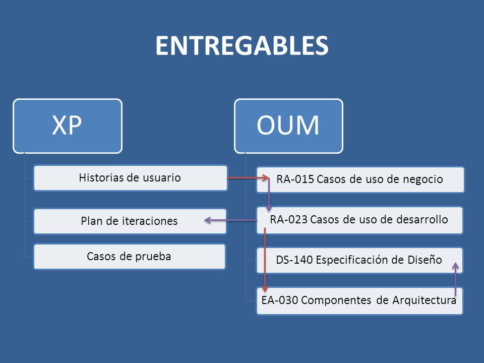 ENTREGABLES XP Historias de usuarioPlan de iteracionesCasos de prueba OUM RA-015 Casos de uso de negocio RA-023 Casos de uso de desarrollo DS-140 Espe
