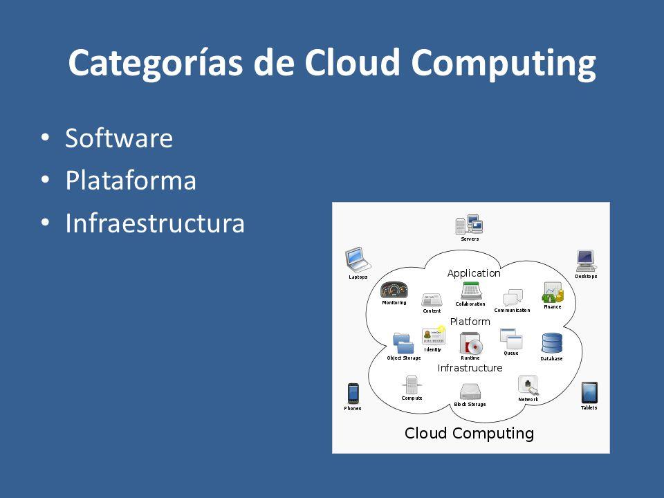 Categorías de Cloud Computing Software Plataforma Infraestructura