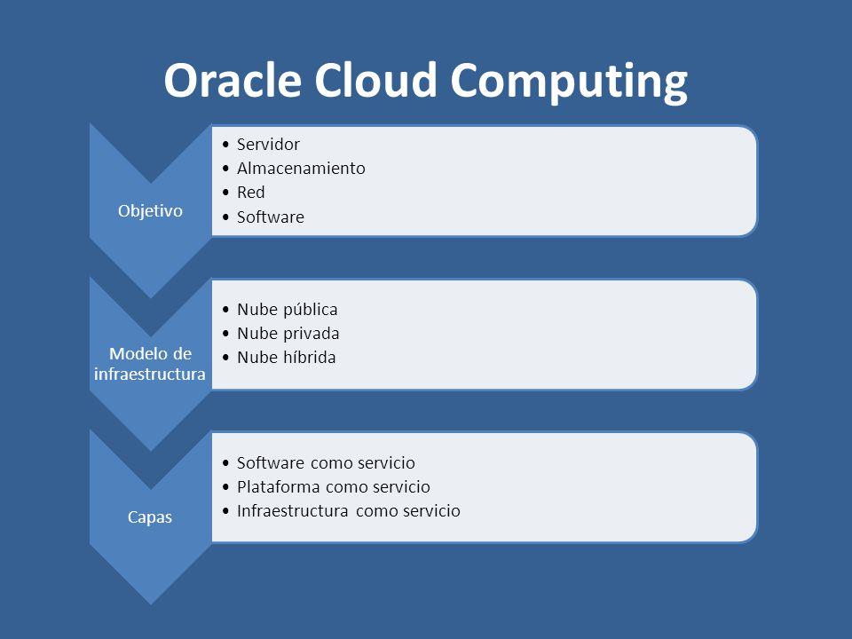 Oracle Cloud Computing Objetivo Servidor Almacenamiento Red Software Modelo de infraestructura Nube pública Nube privada Nube híbrida Capas Software c