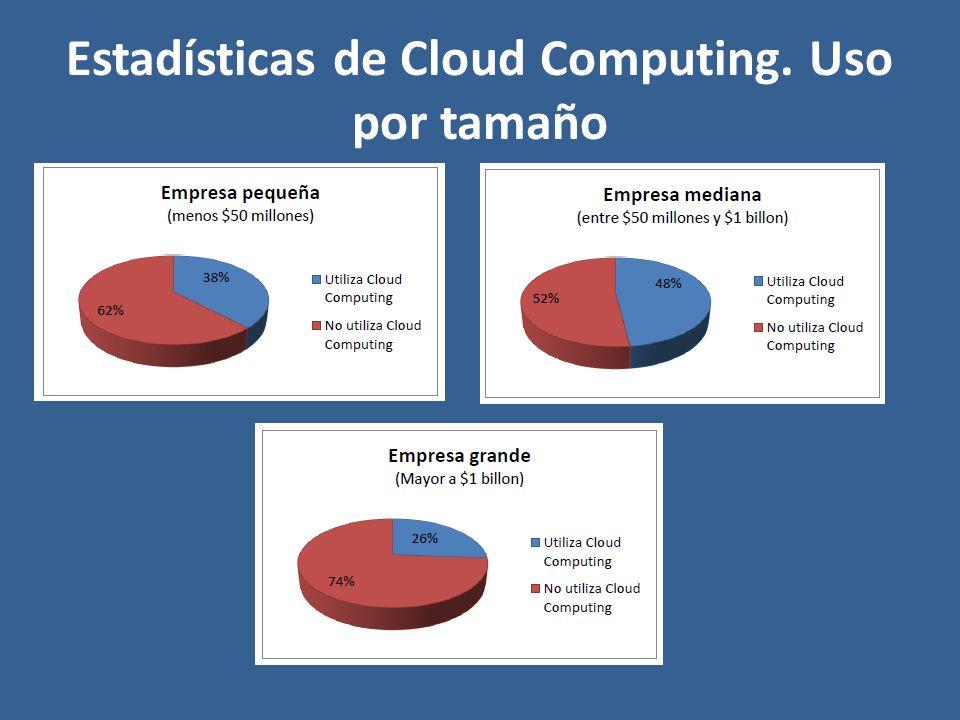 Estadísticas de Cloud Computing. Uso por tamaño