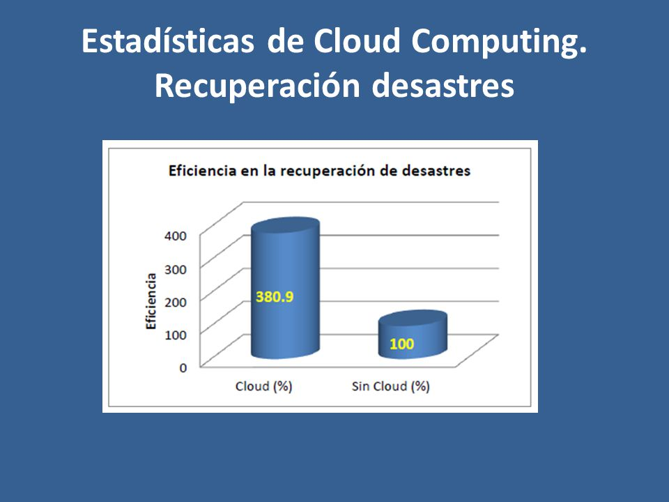 Estadísticas de Cloud Computing. Recuperación desastres