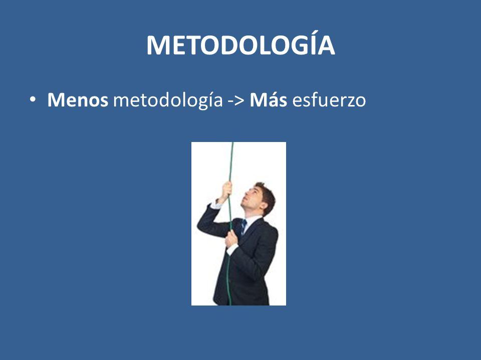 Menos metodología -> Más esfuerzo