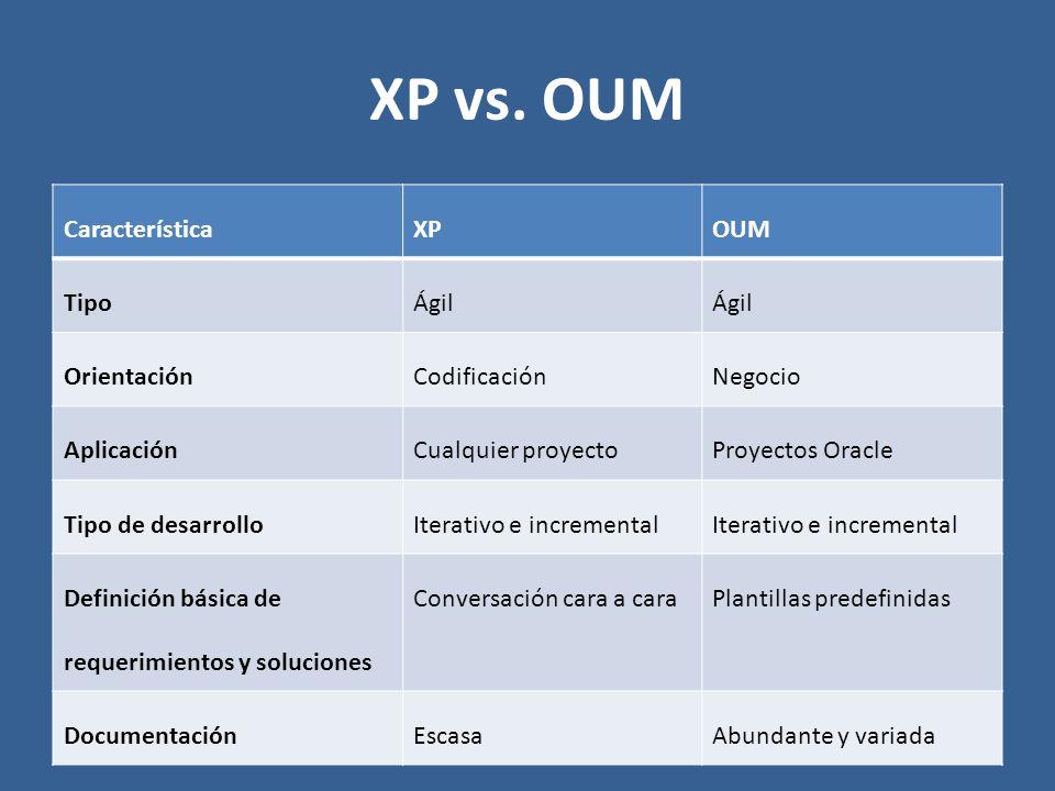CaracterísticaXPOUM TipoÁgil OrientaciónCodificaciónNegocio AplicaciónCualquier proyectoProyectos Oracle Tipo de desarrolloIterativo e incremental Def