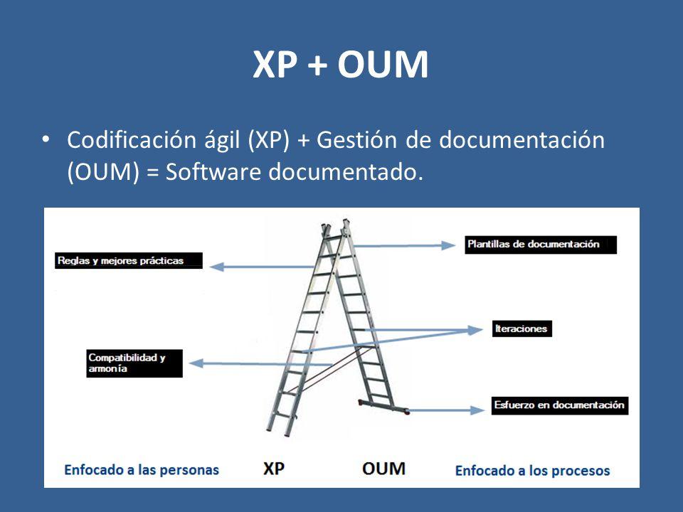 Codificación ágil (XP) + Gestión de documentación (OUM) = Software documentado.