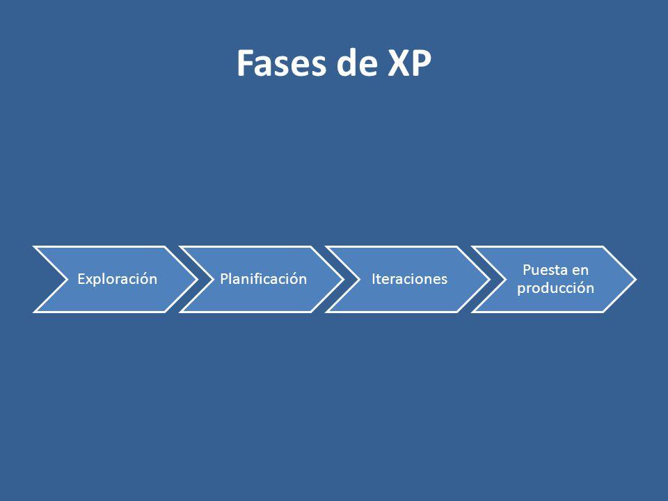 Fases de XP ExploraciónPlanificaciónIteraciones Puesta en producción