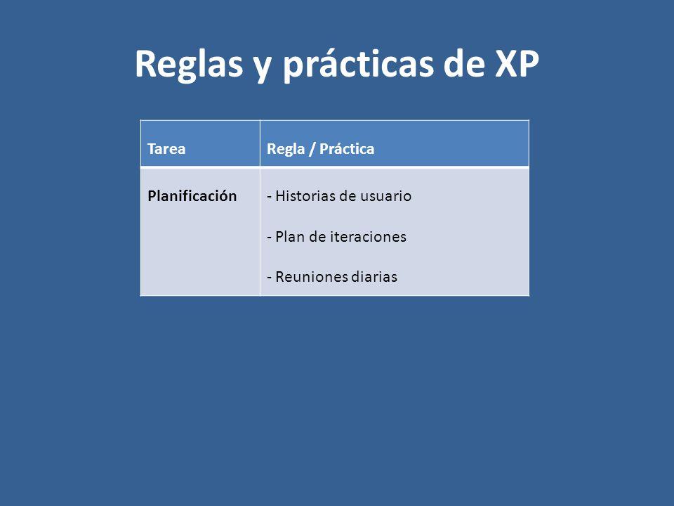Reglas y prácticas de XP TareaRegla / Práctica Planificación- Historias de usuario - Plan de iteraciones - Reuniones diarias