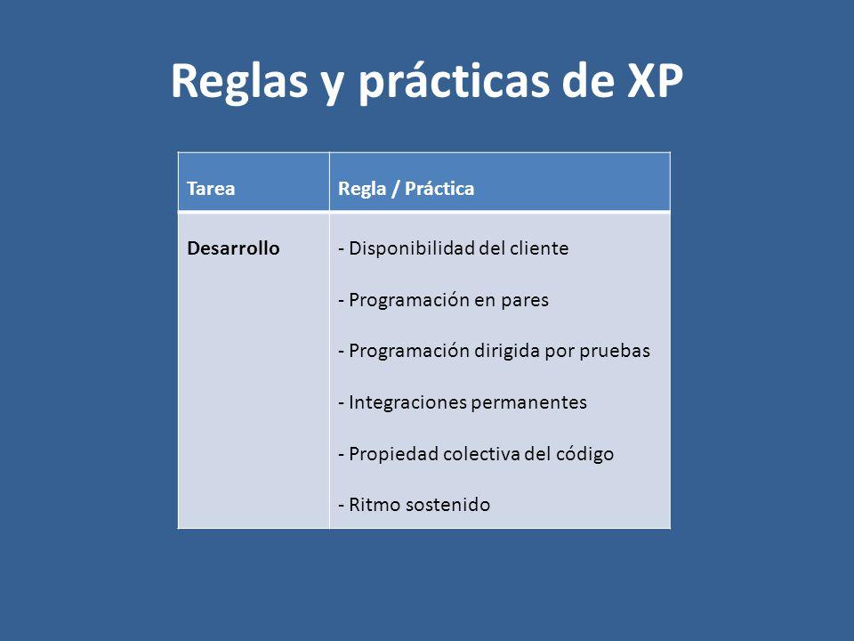 Reglas y prácticas de XP TareaRegla / Práctica Desarrollo- Disponibilidad del cliente - Programación en pares - Programación dirigida por pruebas - In