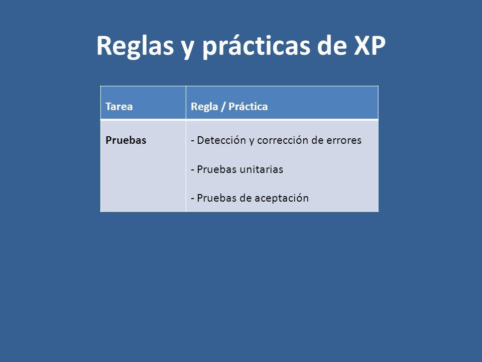 Reglas y prácticas de XP TareaRegla / Práctica Pruebas- Detección y corrección de errores - Pruebas unitarias - Pruebas de aceptación