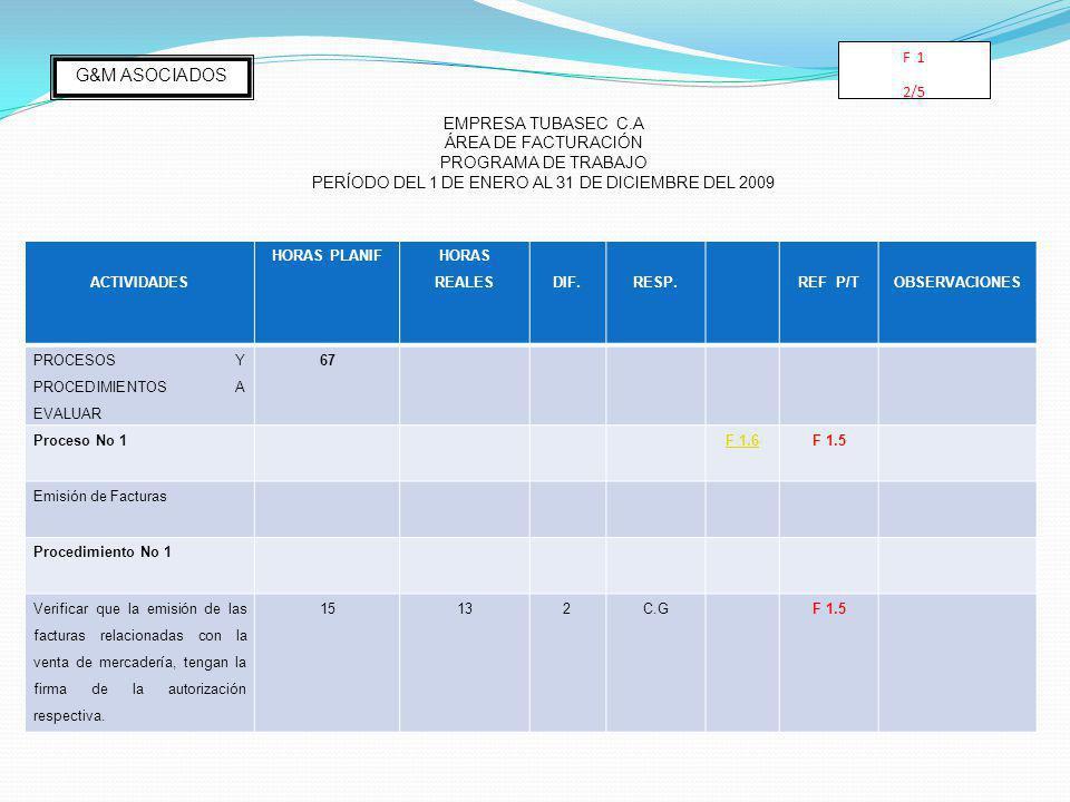 ACTIVIDADES HORAS PLANIF HORAS REALESDIF.RESP.REF P/TOBSERVACIONES PROCESOS Y PROCEDIMIENTOS A EVALUAR 67 Proceso No 1 F 1.6F 1.5 Emisión de Facturas