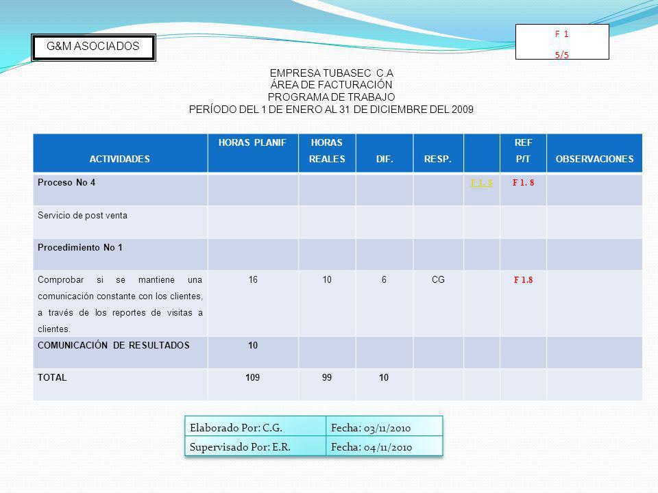 ACTIVIDADES HORAS PLANIF HORAS REALESDIF.RESP. REF P/TOBSERVACIONES Proceso No 4 F 1. 8 Servicio de post venta Procedimiento No 1 Comprobar si se mant
