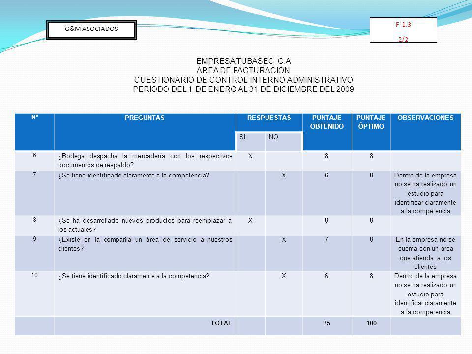 Nº PREGUNTASRESPUESTAS PUNTAJE OBTENIDO PUNTAJE ÓPTIMO OBSERVACIONES SINO 6 ¿Bodega despacha la mercadería con los respectivos documentos de respaldo.