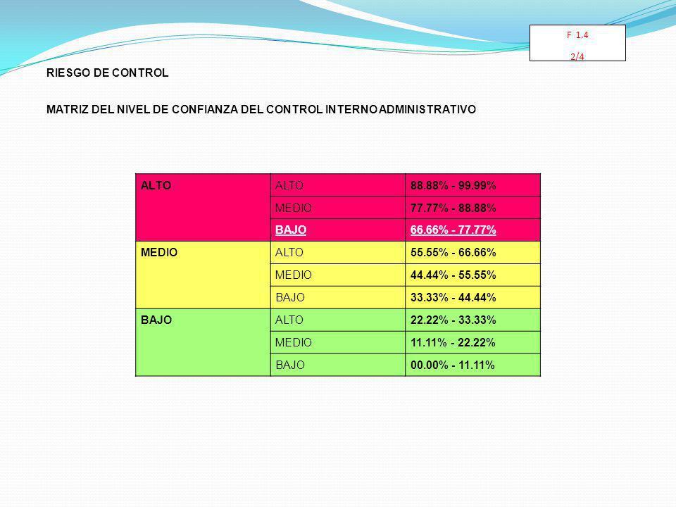 RIESGO DE CONTROL MATRIZ DEL NIVEL DE CONFIANZA DEL CONTROL INTERNO ADMINISTRATIVO ALTO 88.88% - 99.99% MEDIO77.77% - 88.88% BAJO66.66% - 77.77% MEDIOALTO55.55% - 66.66% MEDIO44.44% - 55.55% BAJO33.33% - 44.44% BAJOALTO22.22% - 33.33% MEDIO11.11% - 22.22% BAJO00.00% - 11.11% F 1.4 2/4