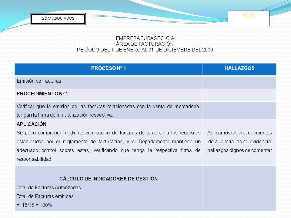 PROCESO Nº 1HALLAZGOS Emisión de Facturas PROCEDIMIENTO Nº 1 Verificar que la emisión de las facturas relacionadas con la venta de mercadería, tengan la firma de la autorización respectiva.