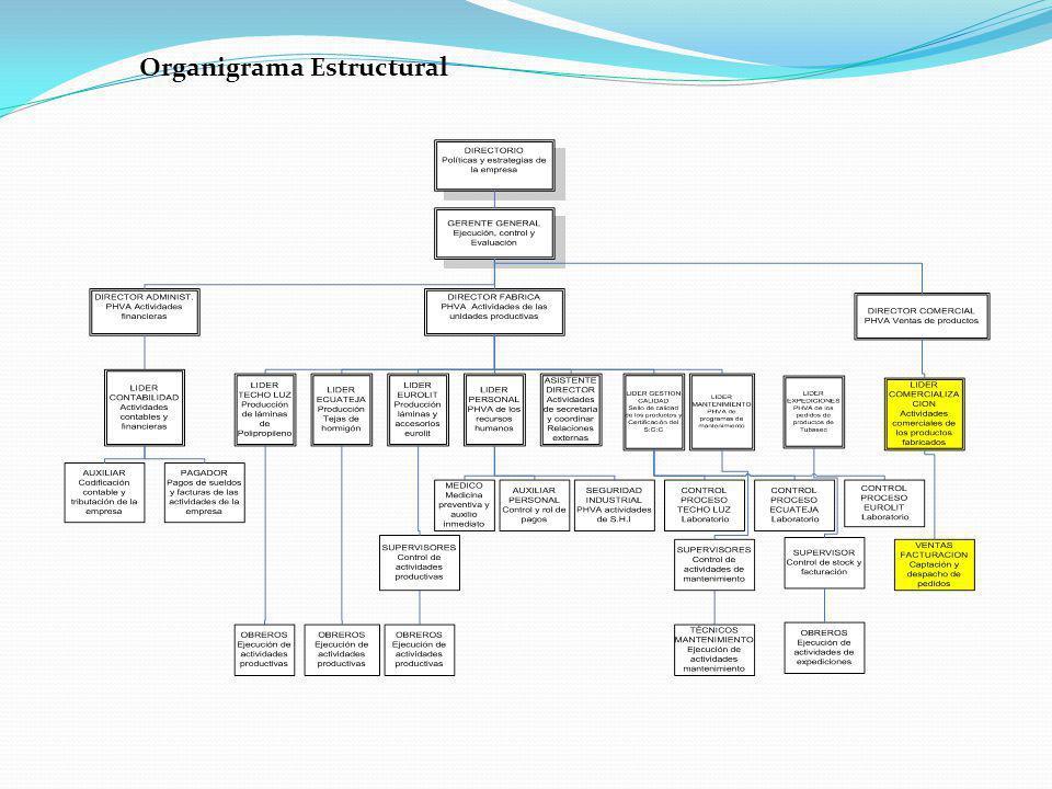 Organigrama Estructural