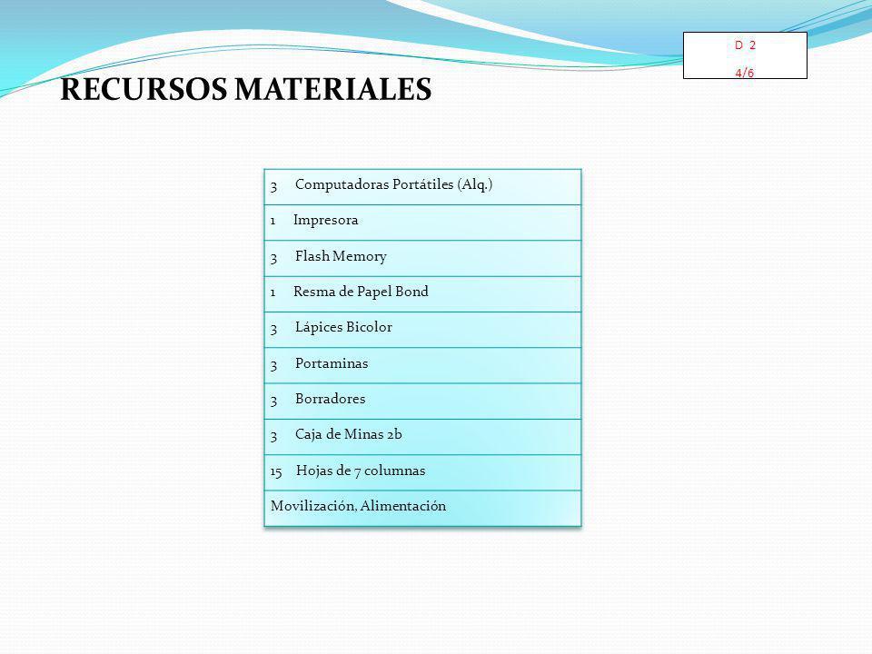 RECURSOS MATERIALES D 2 4/6