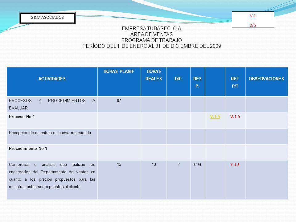 ACTIVIDADES HORAS PLANIF HORAS REALESDIF. RES P. REF P/T OBSERVACIONES PROCESOS Y PROCEDIMIENTOS A EVALUAR 67 Proceso No 1 V.1.5 Recepción de muestras