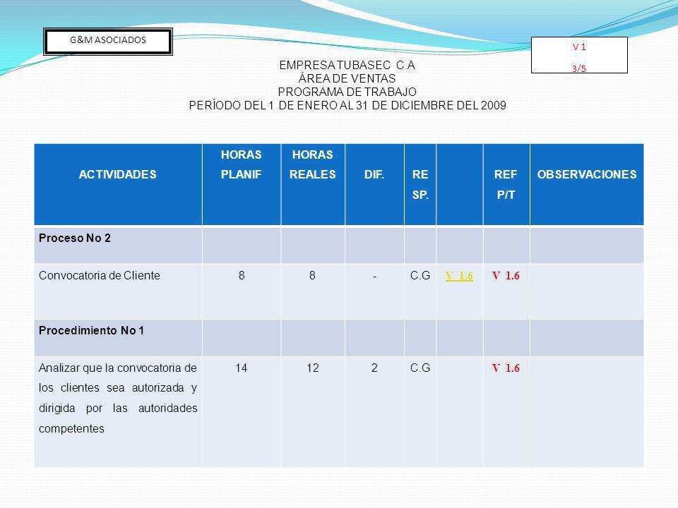 ACTIVIDADES HORAS PLANIF HORAS REALESDIF. RE SP. REF P/T OBSERVACIONES Proceso No 2 Convocatoria de Cliente88-C.G V 1.6V 1.6 Procedimiento No 1 Analiz