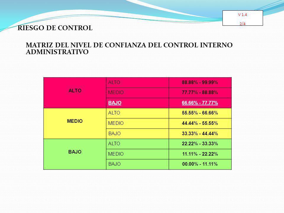 RIESGO DE CONTROL MATRIZ DEL NIVEL DE CONFIANZA DEL CONTROL INTERNO ADMINISTRATIVO ALTO 88.88% - 99.99% MEDIO77.77% - 88.88% BAJO66.66% - 77.77% MEDIO ALTO55.55% - 66.66% MEDIO44.44% - 55.55% BAJO33.33% - 44.44% BAJO ALTO22.22% - 33.33% MEDIO11.11% - 22.22% BAJO00.00% - 11.11% V 1.4 2/4