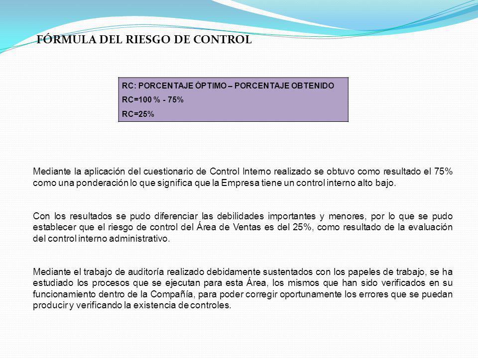 FÓRMULA DEL RIESGO DE CONTROL RC: PORCENTAJE ÓPTIMO – PORCENTAJE OBTENIDO RC=100 % - 75% RC=25% Mediante la aplicación del cuestionario de Control Int