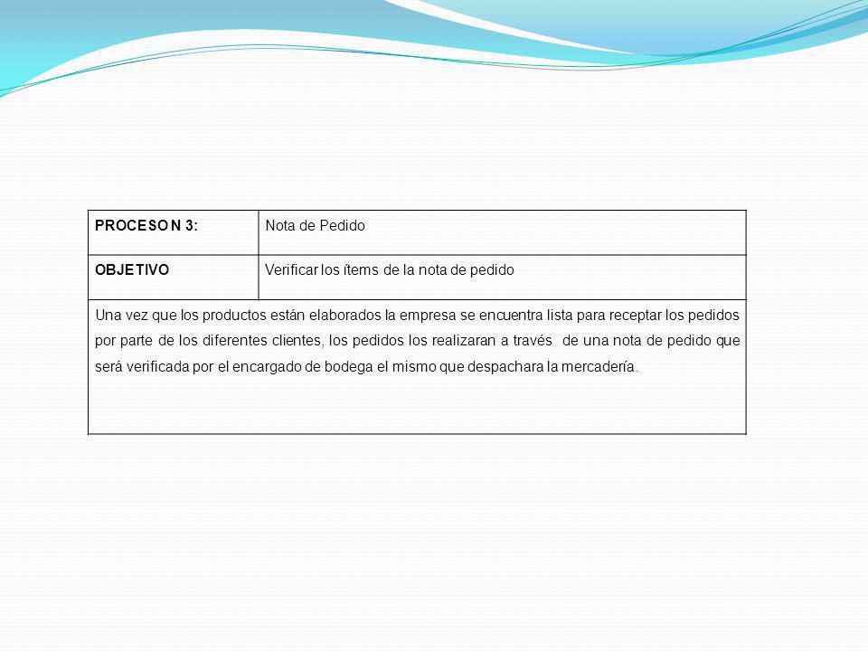 PROCESO N 3:Nota de Pedido OBJETIVOVerificar los ítems de la nota de pedido Una vez que los productos están elaborados la empresa se encuentra lista p