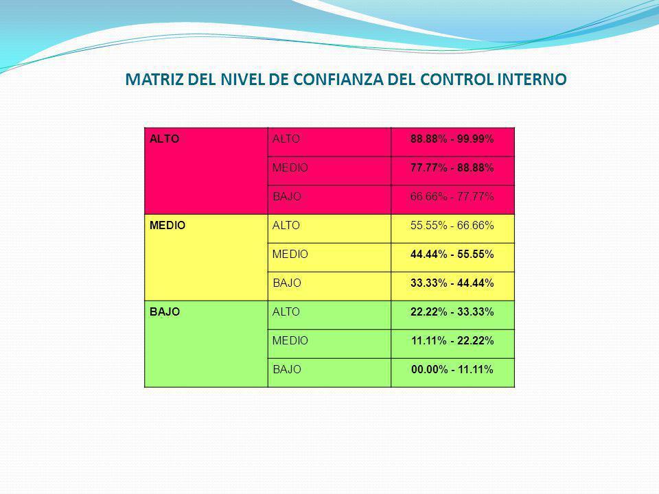 MATRIZ DEL NIVEL DE CONFIANZA DEL CONTROL INTERNO ALTO 88.88% - 99.99% MEDIO77.77% - 88.88% BAJO66.66% - 77.77% MEDIOALTO55.55% - 66.66% MEDIO44.44% - 55.55% BAJO33.33% - 44.44% BAJOALTO22.22% - 33.33% MEDIO11.11% - 22.22% BAJO00.00% - 11.11%