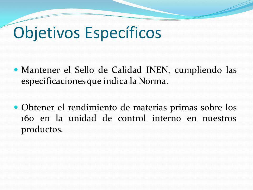 Objetivos Específicos Mantener el Sello de Calidad INEN, cumpliendo las especificaciones que indica la Norma. Obtener el rendimiento de materias prima