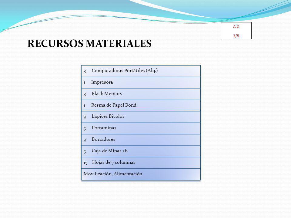 RECURSOS MATERIALES A 2 3/5