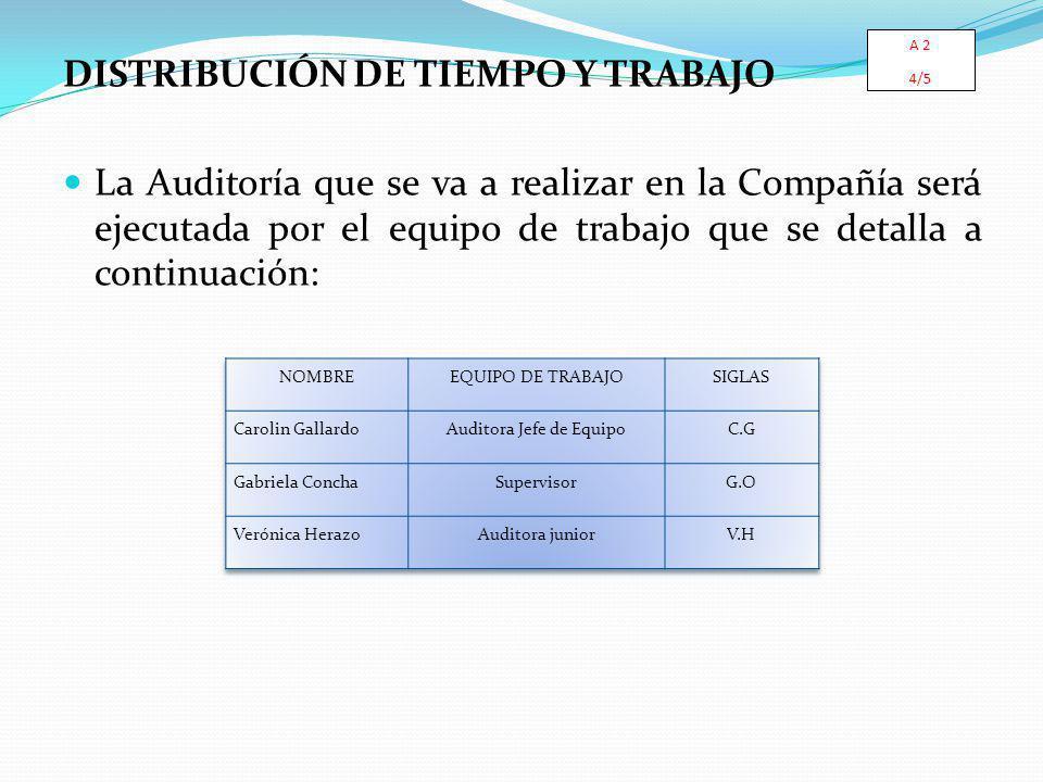 DISTRIBUCIÓN DE TIEMPO Y TRABAJO La Auditoría que se va a realizar en la Compañía será ejecutada por el equipo de trabajo que se detalla a continuación: A 2 4/5