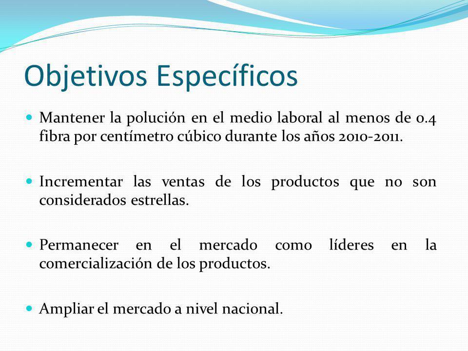 Objetivos Específicos Mantener la polución en el medio laboral al menos de 0.4 fibra por centímetro cúbico durante los años 2010-2011.