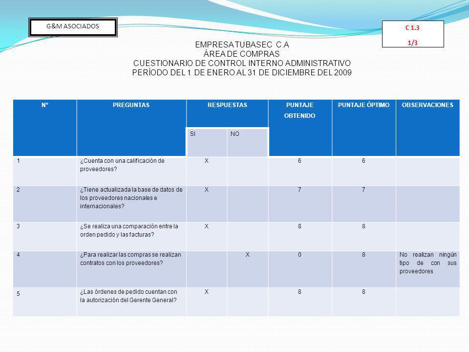 NºPREGUNTASRESPUESTAS PUNTAJE OBTENIDO PUNTAJE ÓPTIMOOBSERVACIONES SINO 1 ¿Cuenta con una calificación de proveedores.