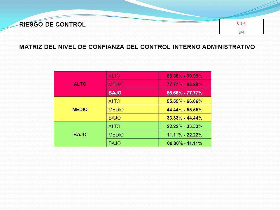 ALTO 88.88% - 99.99% MEDIO77.77% - 88.88% BAJO66.66% - 77.77% MEDIO ALTO55.55% - 66.66% MEDIO44.44% - 55.55% BAJO33.33% - 44.44% BAJO ALTO22.22% - 33.33% MEDIO11.11% - 22.22% BAJO00.00% - 11.11% RIESGO DE CONTROL MATRIZ DEL NIVEL DE CONFIANZA DEL CONTROL INTERNO ADMINISTRATIVO C 1.4 2/4