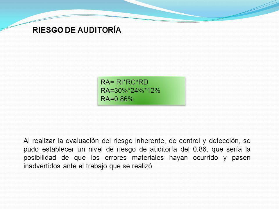 RIESGO DE AUDITORÍA RA= RI*RC*RD RA=30%*24%*12% RA=0.86% RA= RI*RC*RD RA=30%*24%*12% RA=0.86% Al realizar la evaluación del riesgo inherente, de contr