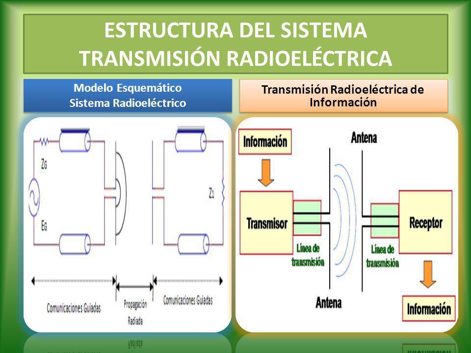 ESTRUCTURA DEL SISTEMA TRANSMISIÓN RADIOELÉCTRICA Modelo Esquemático Sistema Radioeléctrico Modelo Esquemático Sistema Radioeléctrico Transmisión Radi