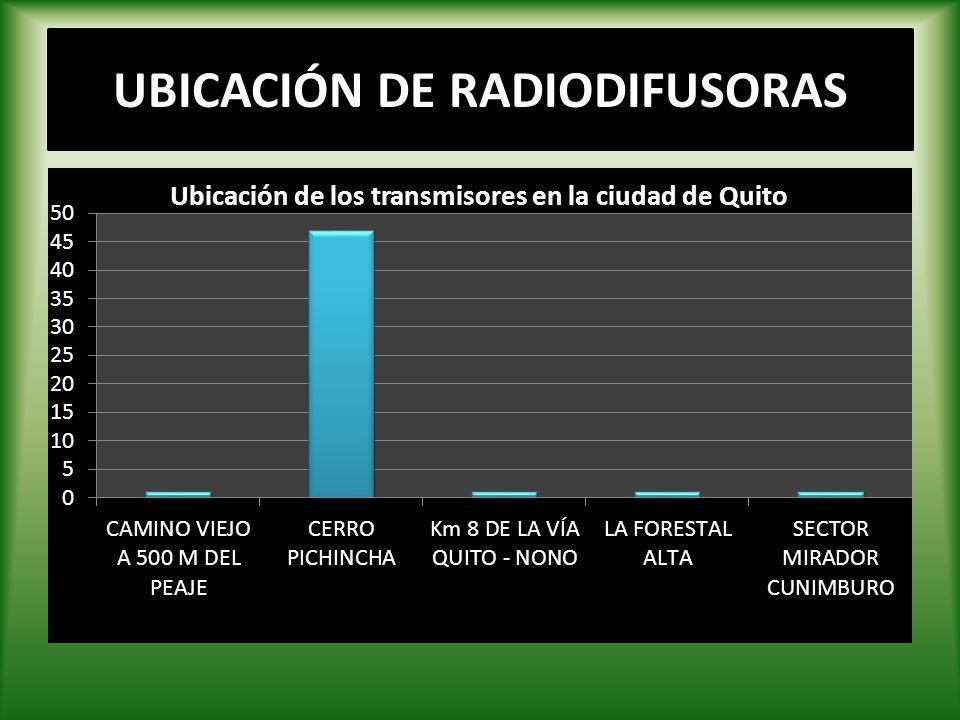UBICACIÓN DE RADIODIFUSORAS