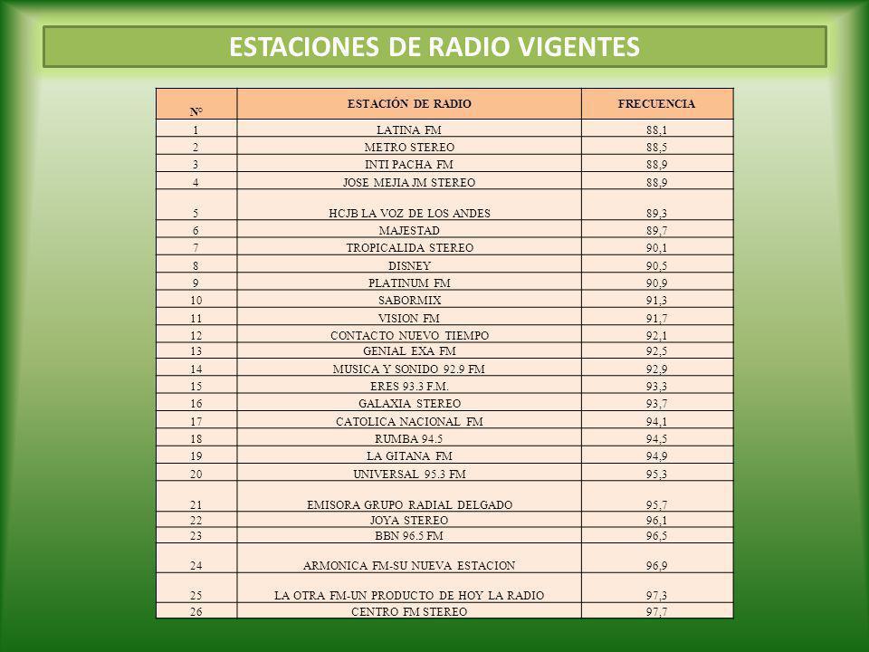 ESTACIONES DE RADIO VIGENTES N° ESTACIÓN DE RADIOFRECUENCIA 1LATINA FM88,1 2METRO STEREO88,5 3INTI PACHA FM88,9 4JOSE MEJIA JM STEREO88,9 5HCJB LA VOZ DE LOS ANDES89,3 6MAJESTAD89,7 7TROPICALIDA STEREO90,1 8DISNEY90,5 9PLATINUM FM90,9 10SABORMIX91,3 11VISION FM91,7 12CONTACTO NUEVO TIEMPO92,1 13GENIAL EXA FM92,5 14MUSICA Y SONIDO 92.9 FM92,9 15ERES 93.3 F.M.93,3 16GALAXIA STEREO93,7 17CATOLICA NACIONAL FM94,1 18RUMBA 94.594,5 19LA GITANA FM94,9 20UNIVERSAL 95.3 FM95,3 21EMISORA GRUPO RADIAL DELGADO95,7 22JOYA STEREO96,1 23BBN 96.5 FM96,5 24ARMONICA FM-SU NUEVA ESTACION96,9 25LA OTRA FM-UN PRODUCTO DE HOY LA RADIO97,3 26CENTRO FM STEREO97,7