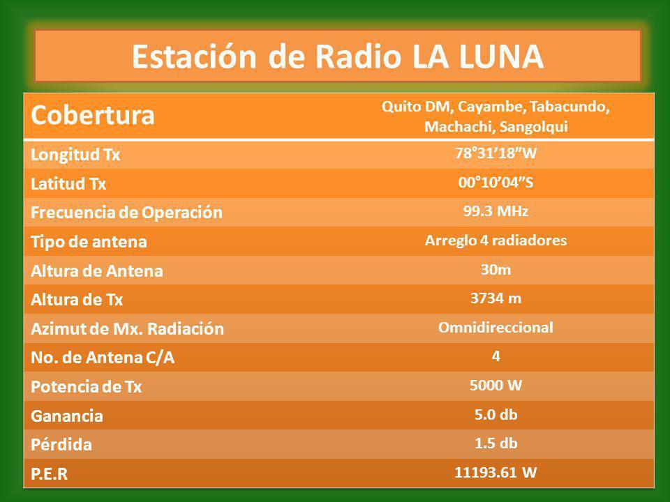 Estación de Radio LA LUNA
