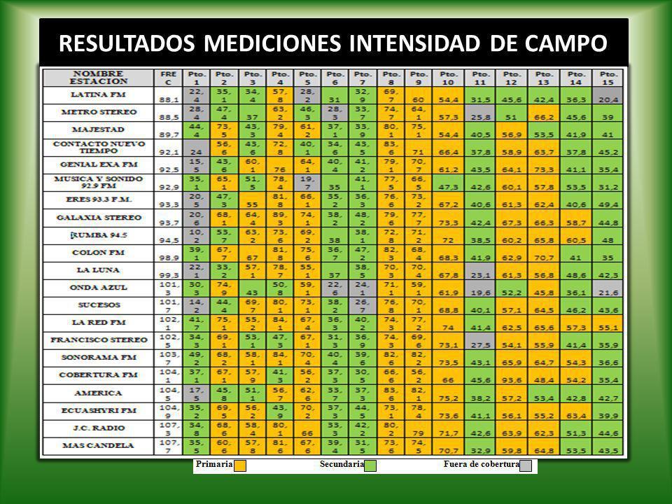 RESULTADOS MEDICIONES INTENSIDAD DE CAMPO