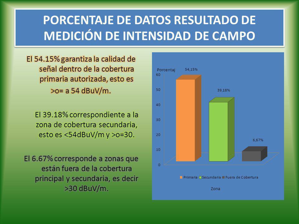 PORCENTAJE DE DATOS RESULTADO DE MEDICIÓN DE INTENSIDAD DE CAMPO