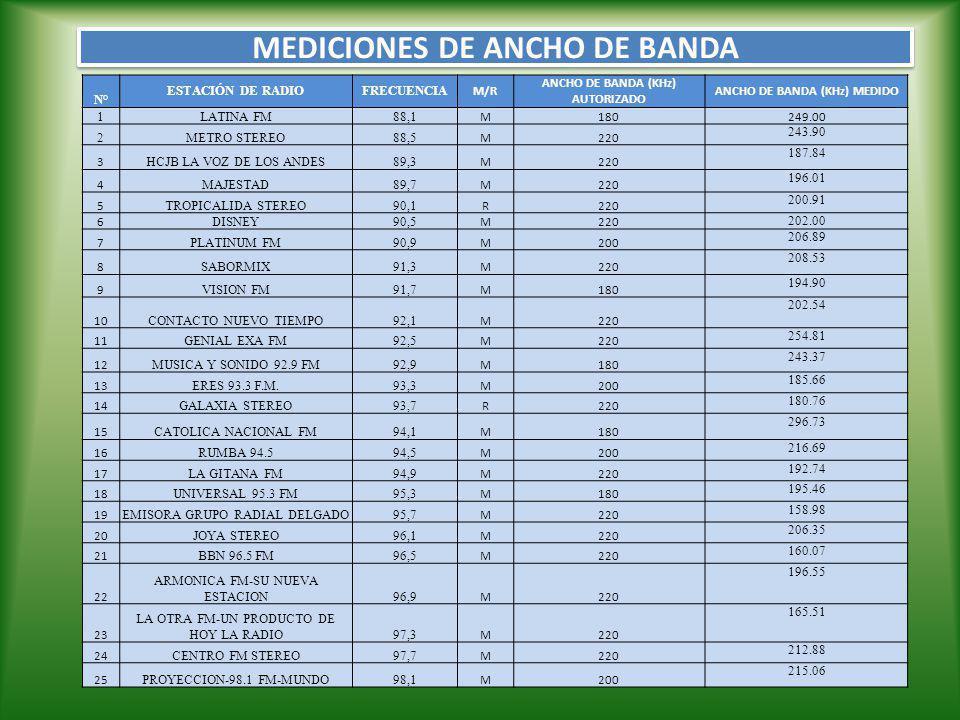 MEDICIONES DE ANCHO DE BANDA N° ESTACIÓN DE RADIOFRECUENCIA M/R ANCHO DE BANDA (KHz) AUTORIZADO ANCHO DE BANDA (KHz) MEDIDO 1LATINA FM88,1 M180249.00 2METRO STEREO88,5 M220 243.90 3 HCJB LA VOZ DE LOS ANDES89,3 M220 187.84 4 MAJESTAD89,7 M220 196.01 5 TROPICALIDA STEREO90,1 R220 200.91 6 DISNEY90,5 M220 202.00 7 PLATINUM FM90,9 M200 206.89 8 SABORMIX91,3 M220 208.53 9 VISION FM91,7 M180 194.90 10 CONTACTO NUEVO TIEMPO92,1 M220 202.54 11 GENIAL EXA FM92,5 M220 254.81 12 MUSICA Y SONIDO 92.9 FM92,9 M180 243.37 13 ERES 93.3 F.M.93,3 M200 185.66 14 GALAXIA STEREO93,7 R220 180.76 15 CATOLICA NACIONAL FM94,1 M180 296.73 16 RUMBA 94.594,5 M200 216.69 17 LA GITANA FM94,9 M220 192.74 18 UNIVERSAL 95.3 FM95,3 M180 195.46 19 EMISORA GRUPO RADIAL DELGADO95,7 M220 158.98 20 JOYA STEREO96,1 M220 206.35 21 BBN 96.5 FM96,5 M220 160.07 22 ARMONICA FM-SU NUEVA ESTACION96,9 M220 196.55 23 LA OTRA FM-UN PRODUCTO DE HOY LA RADIO97,3 M220 165.51 24 CENTRO FM STEREO97,7 M220 212.88 25 PROYECCION-98.1 FM-MUNDO98,1 M200 215.06