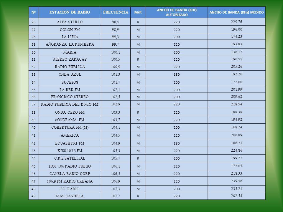 N°ESTACIÓN DE RADIOFRECUENCIA M/R ANCHO DE BANDA (KHz) AUTORIZADO ANCHO DE BANDA (KHz) MEDIDO 26 ALFA STEREO98,5 R220 229.76 27 COLON FM98,9 M220 196.
