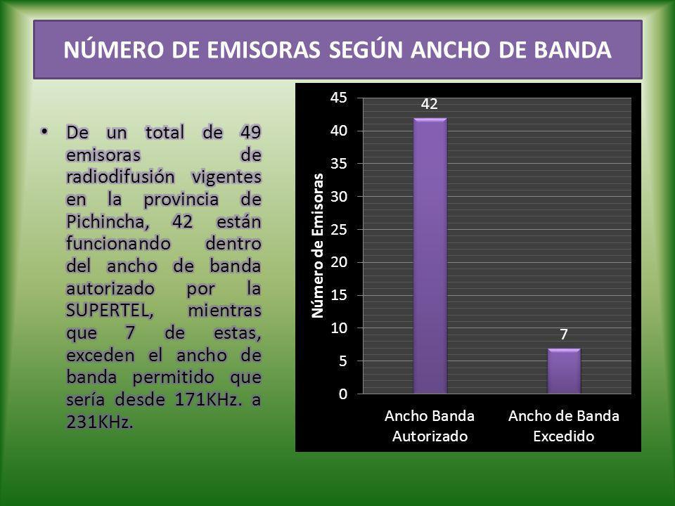 NÚMERO DE EMISORAS SEGÚN ANCHO DE BANDA