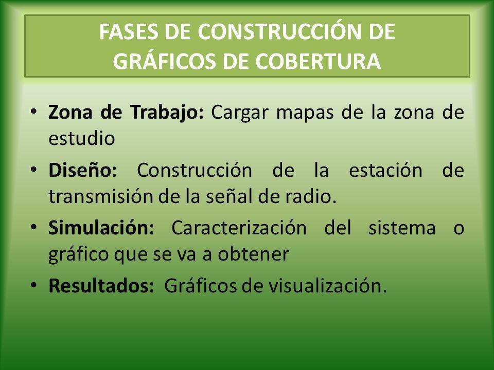 FASES DE CONSTRUCCIÓN DE GRÁFICOS DE COBERTURA Zona de Trabajo: Cargar mapas de la zona de estudio Diseño: Construcción de la estación de transmisión