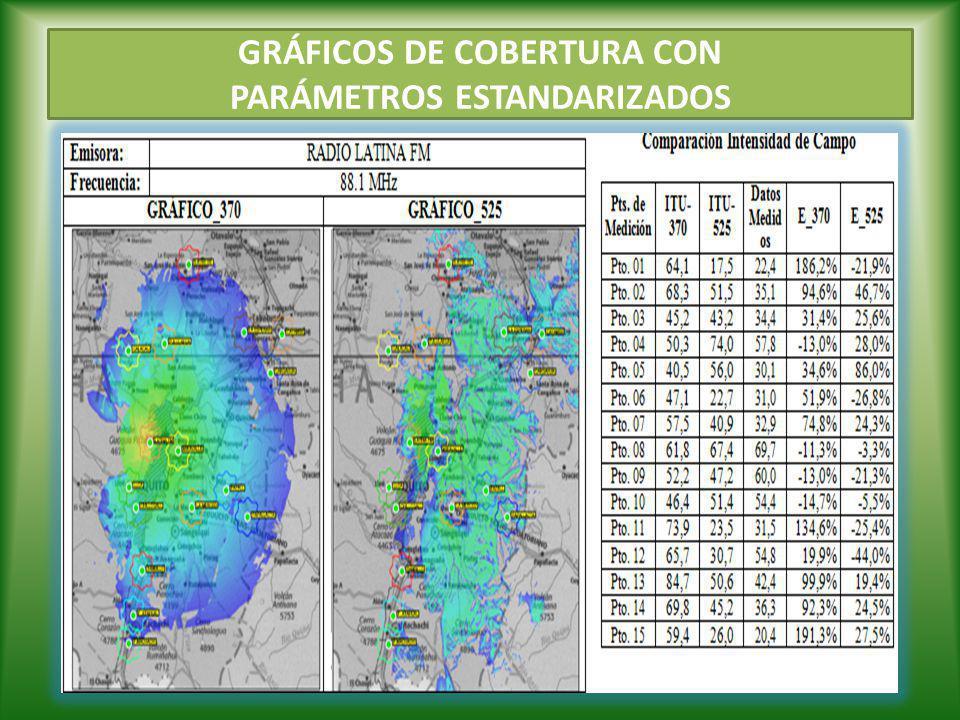 GRÁFICOS DE COBERTURA CON PARÁMETROS ESTANDARIZADOS
